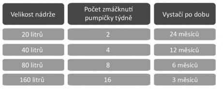 Allfa Hořčík tabulka dávkování